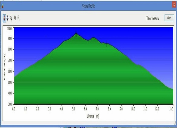 Mt Wrightson-Crest Trail-Florida Canyon profile 2
